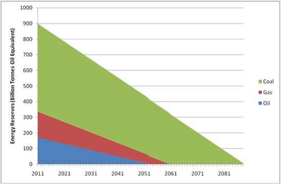 Energy Reserves Sustainability