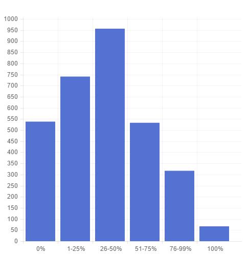 Graph Use Soylent